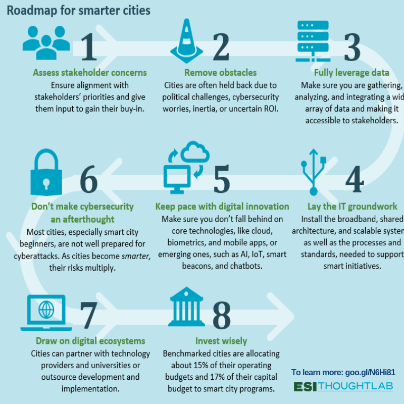 Infographic_Smarter Cities 2025_ FINAL